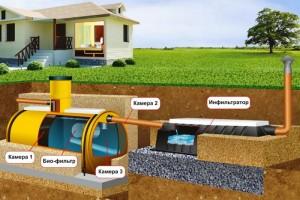 очистка сточных вод загородный дом