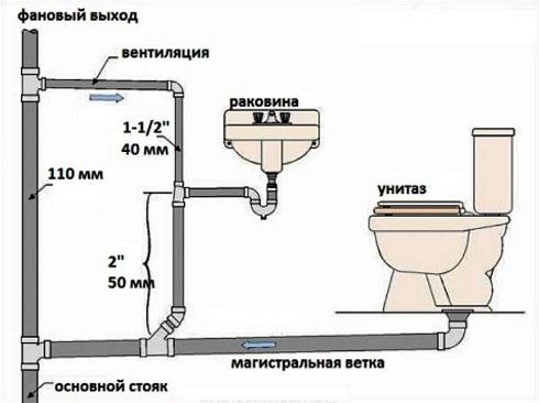внутренняя сеть канализации
