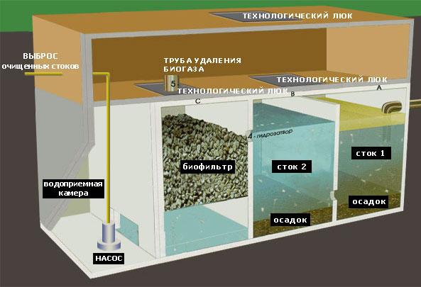 септик для очистки сточных вод