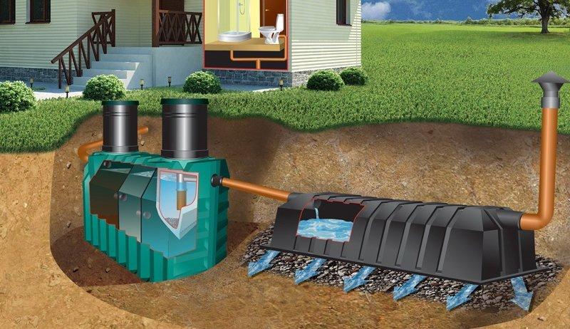 Автономная канализация частного дома