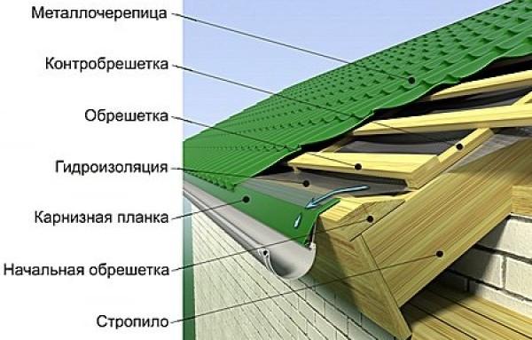 монтаж металлочерепицы