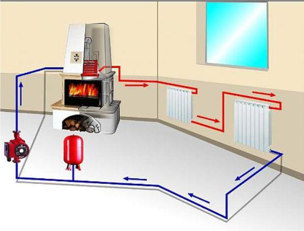 отопление циркуляционный насос