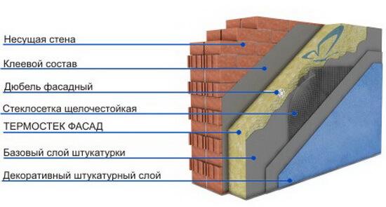 Наружная теплоизоляция кирпичного сооружения