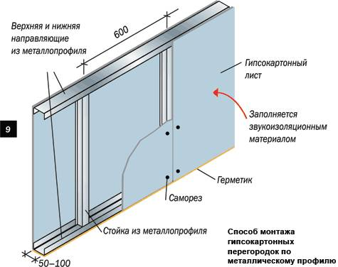 Монтаж каркаса стены для гипсокартона своими руками
