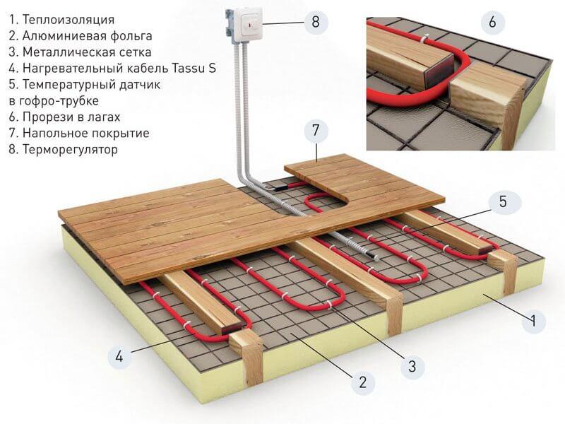 Система теплый пол