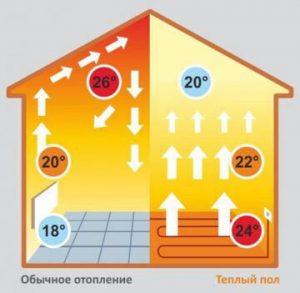 Инерционность теплых полов