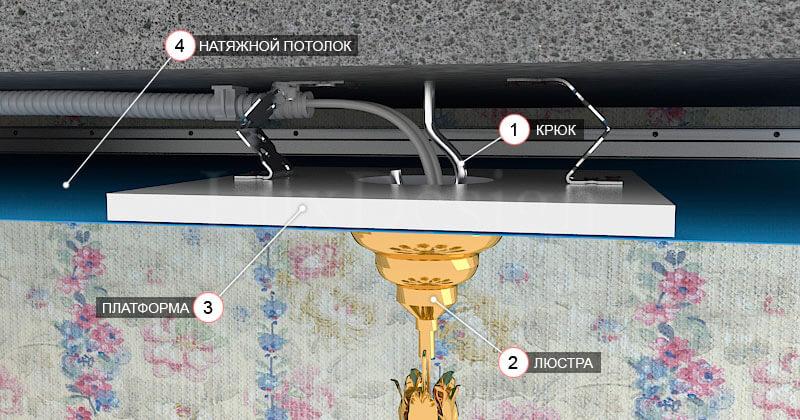 Крепление подвесной люстры на натяжной потолок