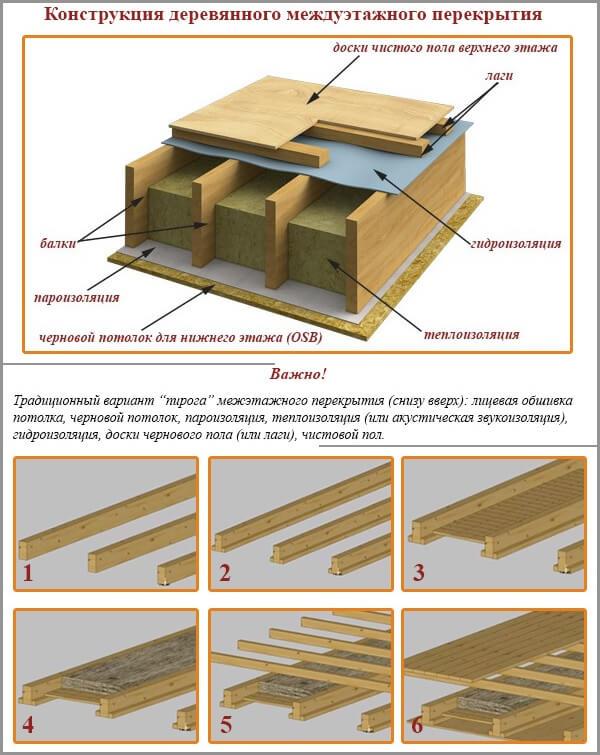 Монтаж перекрытий при строительстве кирпичных домов