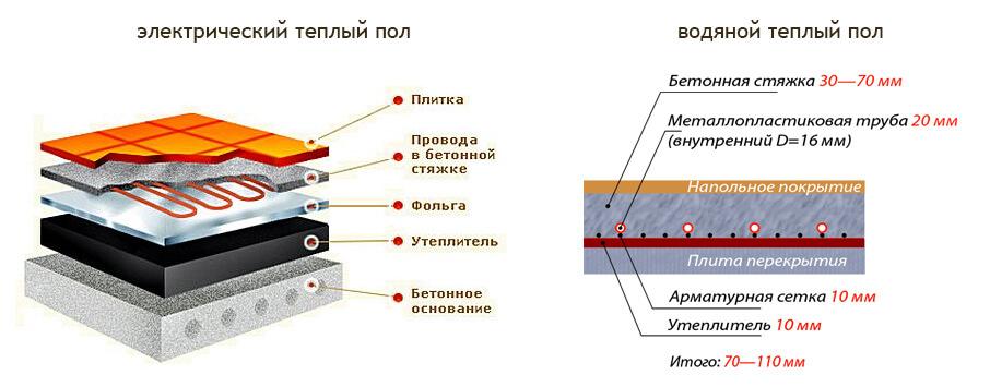 водяной или электрический пол