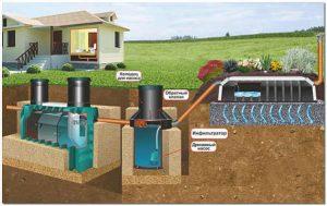канализация фильтрующий грунтовой дренаж 2