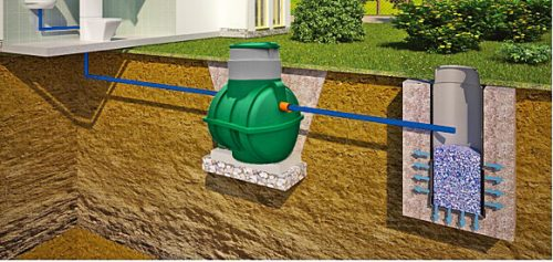 канализация фильтрующий грунтовой дренаж