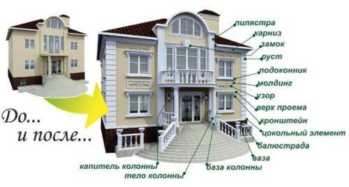 Декоративные элементы для украшения фасадов